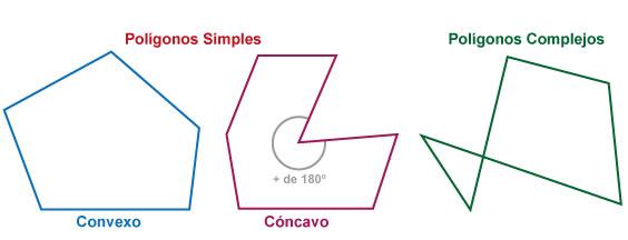Polígonos simples y complejos.