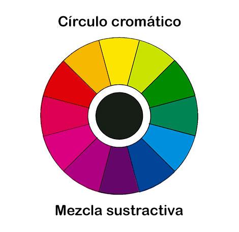 Círculo cromático de mezcla sustractiva de color
