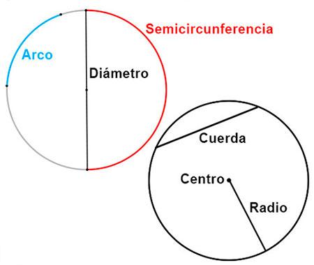 Elementos de una circunferencia.