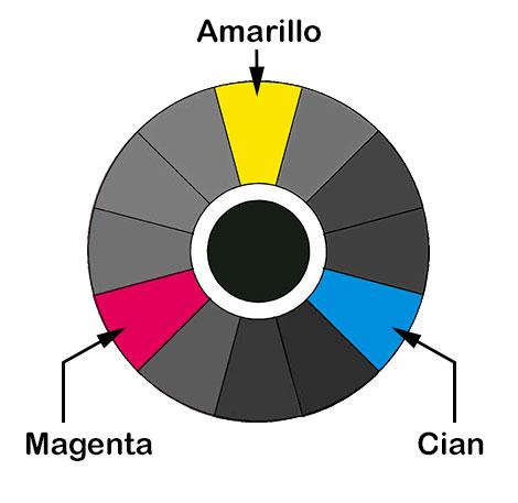 Colores primarios círculo cromático