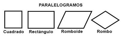 Tipos de cuadriláteros paralelogramos.