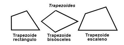 Tipos de trapezoides.