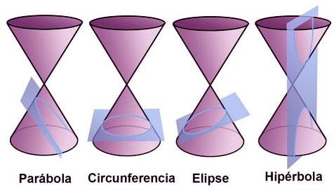 Sección de un cono en curvas cónicas.