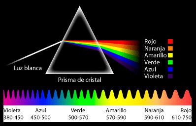 Espectro luz visible.