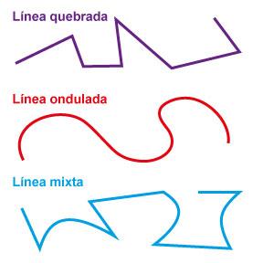 Líneas compuestas: quebrada, ondulada y mixta.