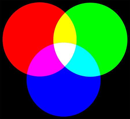 Mezcla aditiva de color