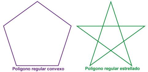 Polígonos regulares convexos y estrellados.