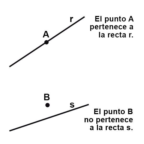 Posiciones relativas entre un punto y una recta.