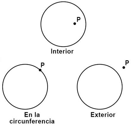 Relaciones entre puntos y circunferencias