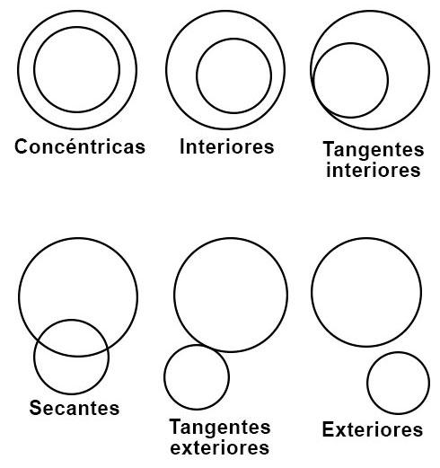 Posibles relaciones entre dos circunferencias.