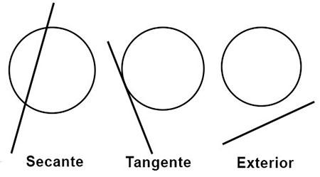 Relación entre recta y circunferencia.