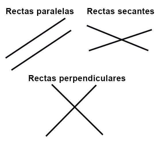 Relaciones relativas entre dos rectas