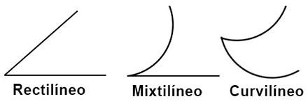 Tipos de ángulos según sus lados.