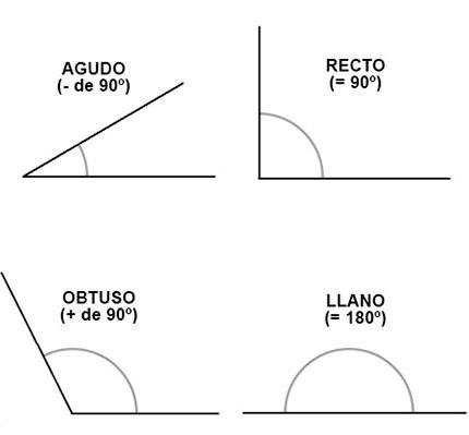 Tipos de ángulos según su amplitud.